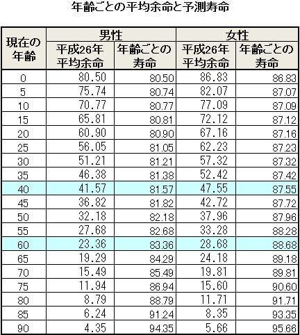 年齢別の平均余命と寿命予測表 現在の年齢が高い人ほど平均余命(平均余命の列)が短くなるのは当然と