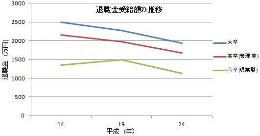 大卒と高卒の退職金受給額の推移 グラフ